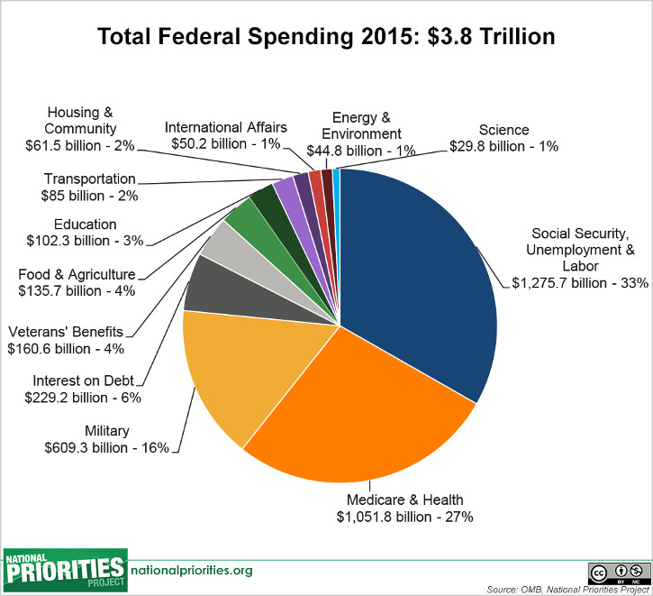 Total Federal Spending 2015: $3.8 Trillion