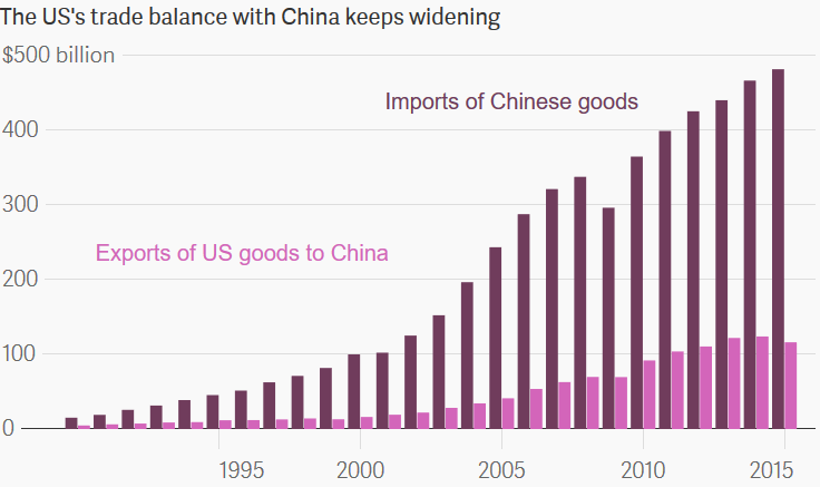 us trade deficit with china Us-china trade scorecard: advantage china the largest trade surplus with the united states and 2015 due to the trade deficit with china.