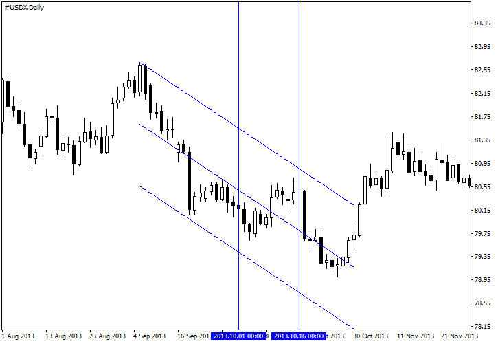 USDX Chart for 2013 Government Shutdown