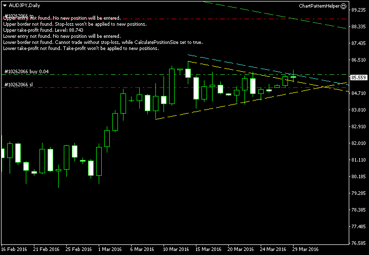 AUD/JPY - Symmetrical Triangle Pattern on Daily Chart as of 2016-03-29 - Post-Entry Screenshot