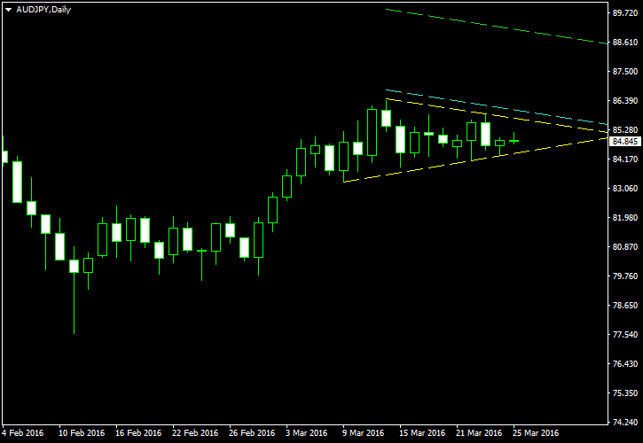 AUD/JPY - Symmetrical Triangle Pattern on Daily Chart as of 2016-03-27