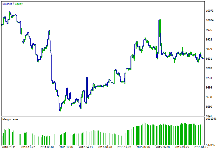 EUR/USD - Weekly Session Gap Forecast - Balance/Equity Chart