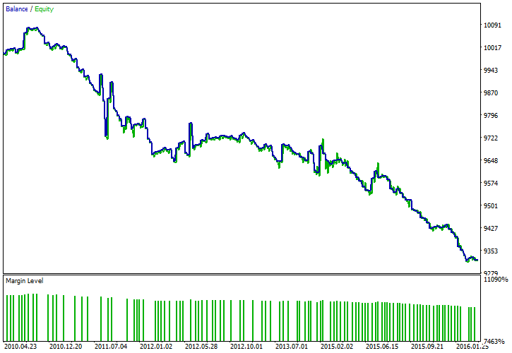 USD/CHF - Weekly Session Gap Forecast - Balance/Equity Chart