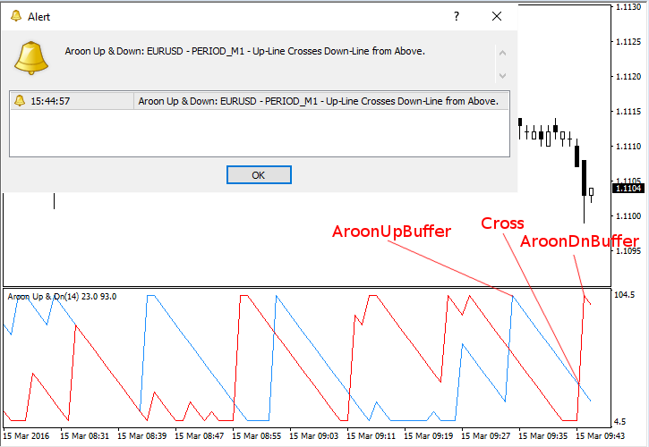 Adding Alerts to Aroon Up & Down - Cross Conditions Example