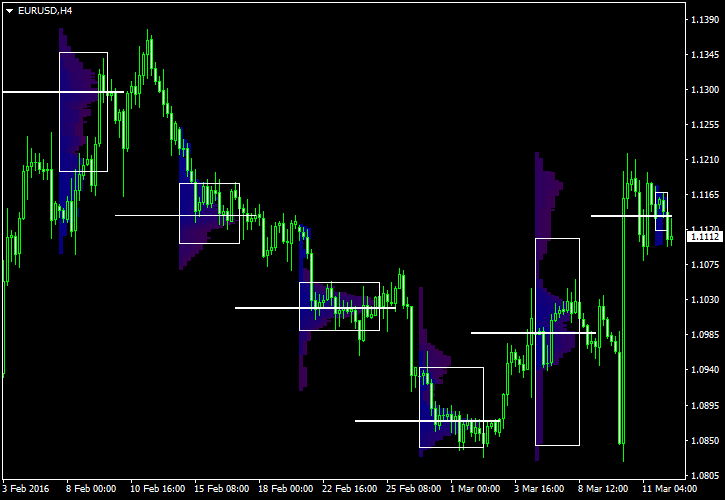Market Profile - Weekly Sessions on EUR/USD