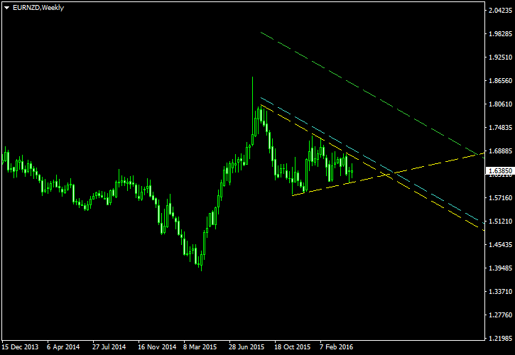 EUR/NZD - Symmetrical Triangle Pattern on Weekly Chart as of 2016-05-01