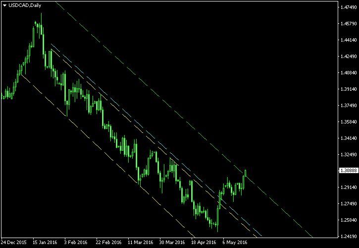 USD/CAD - Descending Channel Pattern on Daily Chart as of 2016-05-19 - Post-Exit Screenshot