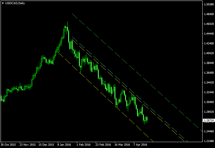 USD/CAD - Descending Channel Pattern on Daily Chart as of 2016-04-24