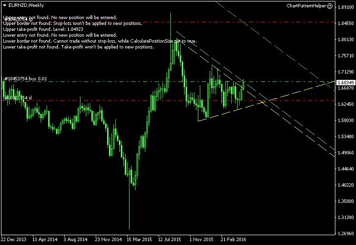 EUR/NZD - Symmetrical Triangle Pattern on Daily Chart as of 2016-05-10 - Post-Entry Screenshot
