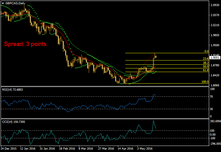 MetaTrader chart with custom settings and indicators