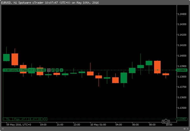 cTrader - Position with Activated Trailing Stop-Loss