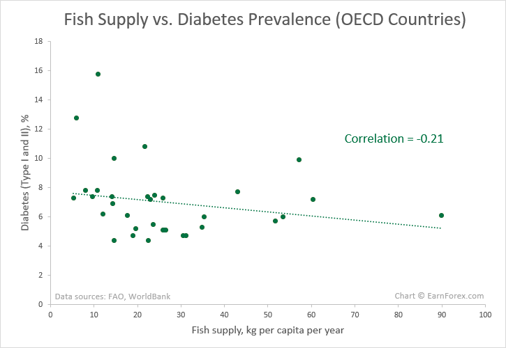 Fish Consumption vs. Diabetes Chart