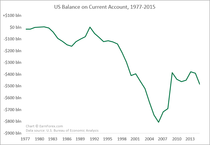 US International Transactions - Current Account Balance Between 1977 and 2015