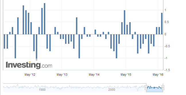 Investing.com Wholesale Price Index History Chart