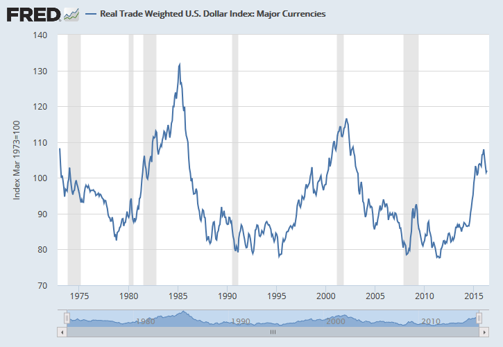 Price Adjusted Trade Weighted US Dollar Index vs. Major Currencies - March 1973 - June 2016
