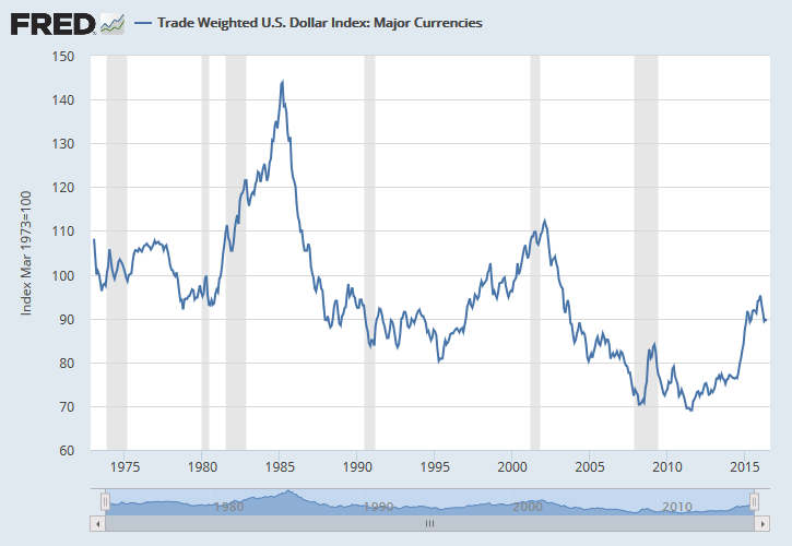 Trade Weighted US Dollar Index vs. Major Currencies - March 1973 - June 2016