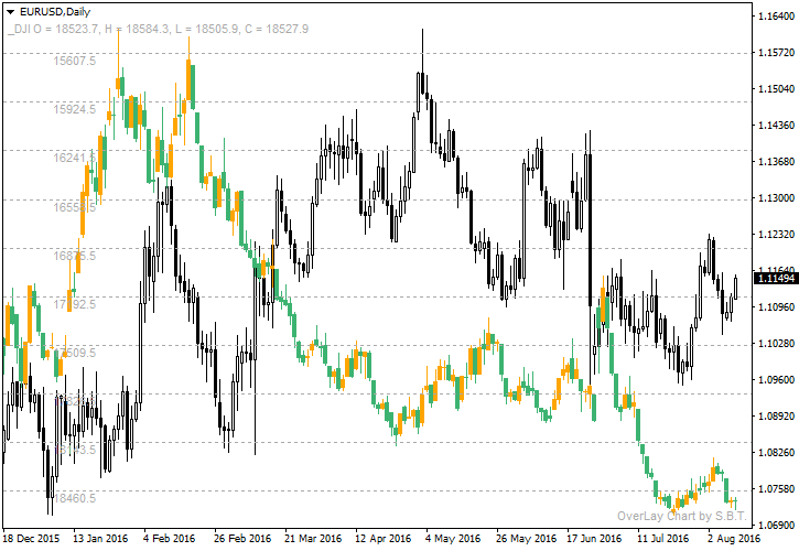 EUR/USD and DJI Correlation Chart