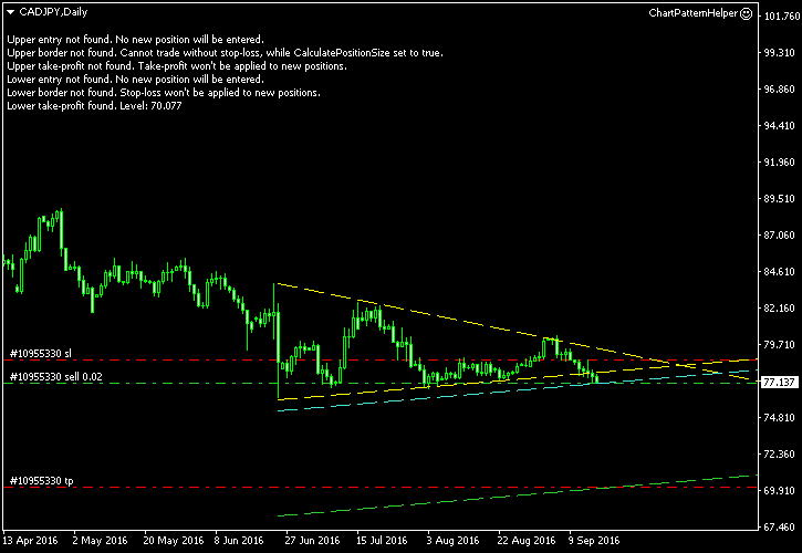 CAD/JPY - Symmetrical Triangle Pattern on Daily Chart as of 2016-09-16 - Post-Entry Screenshot