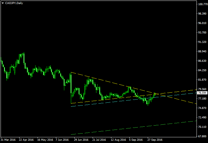 CAD/JPY - Symmetrical Triangle Pattern on Daily Chart as of 2016-10-05 - Post-Exit Screenshot