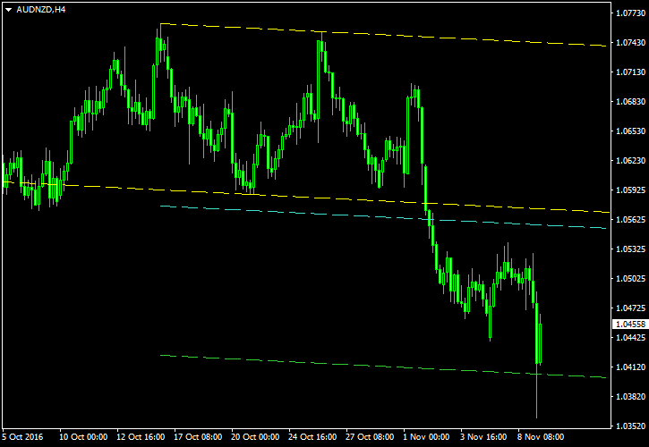 AUD/NZD - Double Top Pattern on H4 Chart as of 2016-11-09 - Post-Exit Screenshot