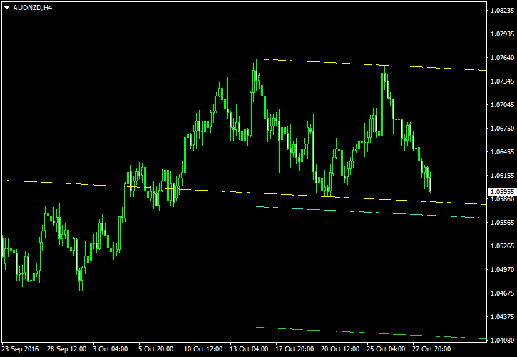 AUD/NZD - Double Top Pattern on Four-Hour Chart as of 2016-10-30