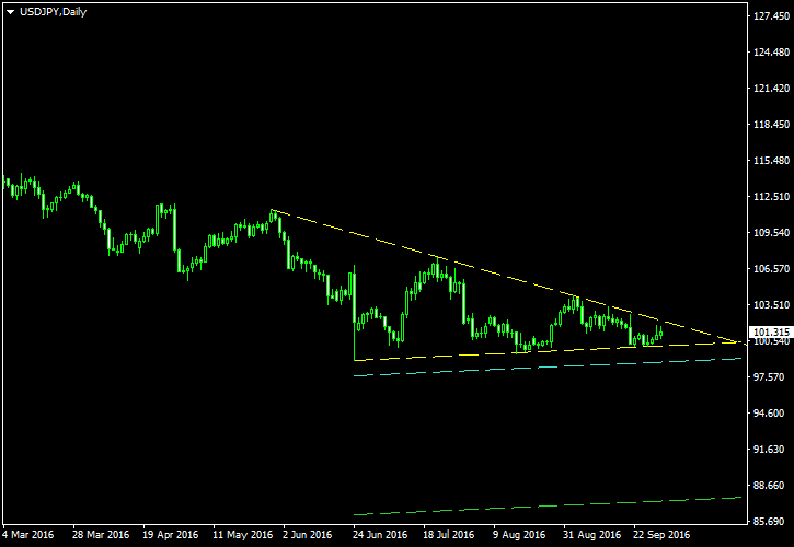 USD/JPY - Descending Triangle Pattern on Daily Chart as of 2016-10-02