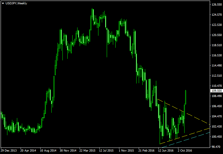 USD/JPY - Symmetrical Triangle Pattern on Weekly Chart - Post-Cancellation Screenshot as of 2016-11-16