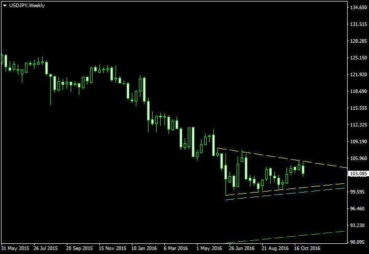Mixed Symmetrical/Descending Triangle on Weekly Chart of USD/JPY