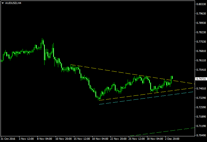 AUD/USD - Symmetrical Triangle Pattern on 4-Hour Chart - Post-Cancellation Screenshot as of 2016-12-05