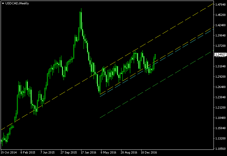 USD/CAD - Ascending Channel Pattern on Weekly Chart as of 2017-03-08 - Post-Exit Screenshot
