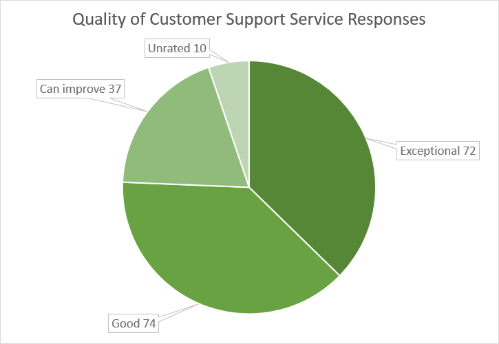 Quality of Customer Support Service Responses - Pie Chart