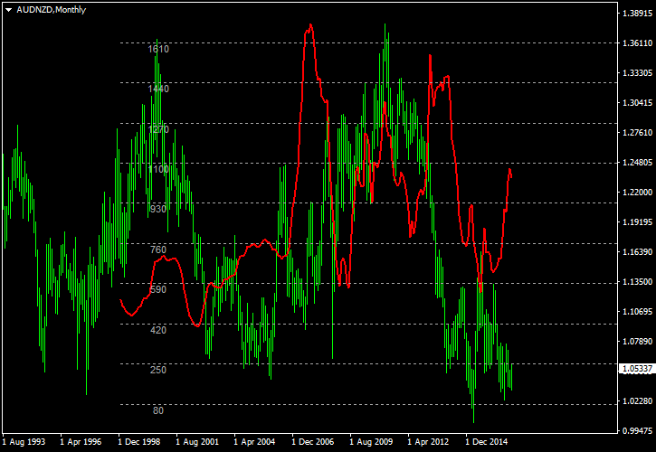 AUD/NZD Correlation with GDT Price Index on Monthly Chart Between 1999 and 2017