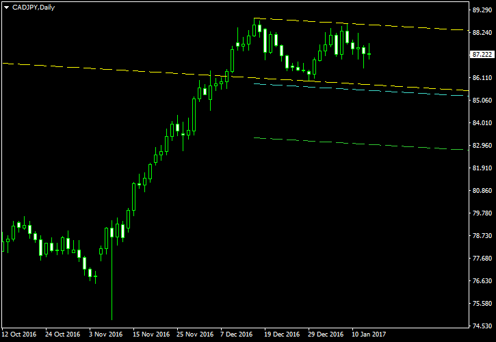 CAD/JPY - Double Top Pattern on Daily Chart as of 2017-01-15