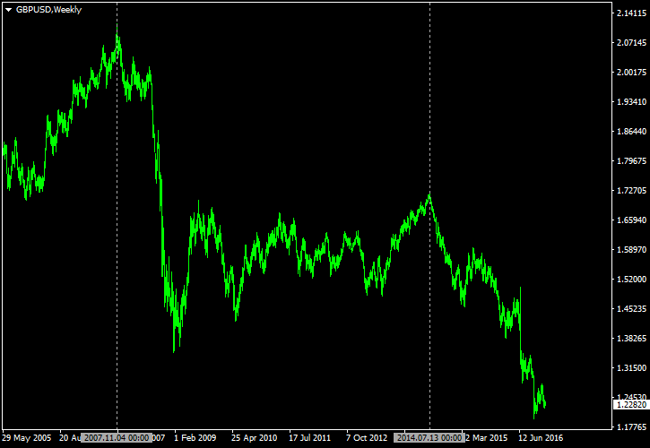 GBP/USD - Long-Term Peaks in 2007 and in July 2014