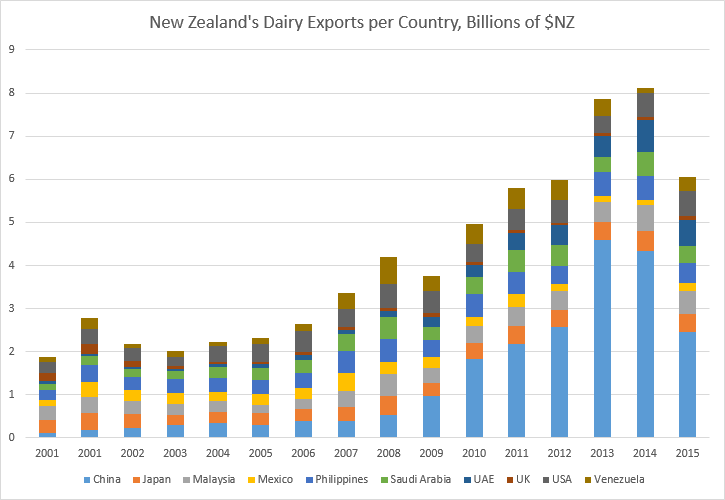 New Zealand's Dairy Exports per Country, Billions of $NZ