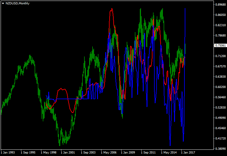 NZD/USD Correlation with GDT Price Index and Commitments of Traders Data on Monthly Chart Between 1999 and 2017