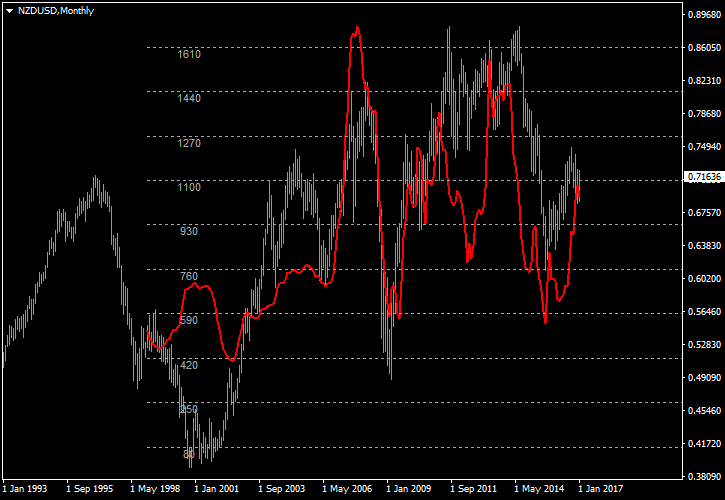 NZD/USD Correlation with GDT Price Index on Monthly Chart Between 1999 and 2017