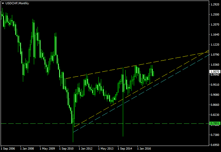 Using Long-Term Wedge on the USD/CHF Monthly Chart to Short US Dollar