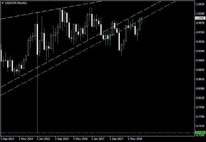 Long-Term Wedge on the USD/CHF Monthly Chart - Post-Exit Screenshot