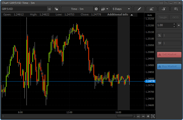 PTCM - Detached GBP/USD Chart