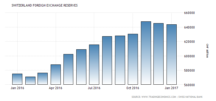 Swiss Foreign Exchange Reserves - January 2016 - January 2017