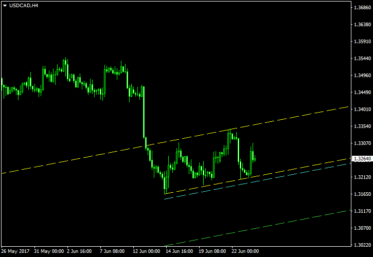 Usd Cad In Ascending Channel On H4