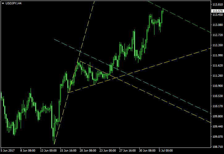 USD/JPY - Bullish Pennant Pattern on 4-Hour Chart as of 2017-07-05 - Post-Exit Screenshot