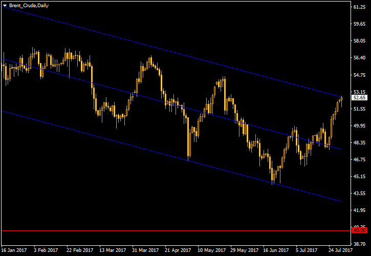 Brent - Linear Regression Channel on Daily Chart