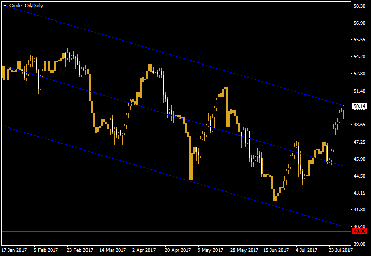 WTI - Linear Regression Channel on Daily Chart