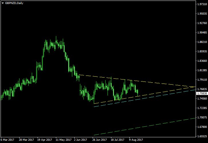 GBP/NZD - Symmetrical Triangle Pattern on Daily Chart as of 2017-08-20