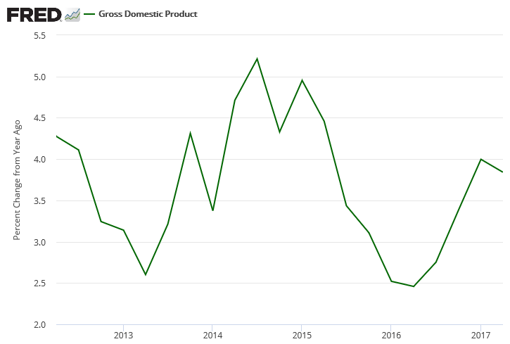 US GDP - Quarterly Growth Rate Chart - from Q2 2012 to Q2 2017