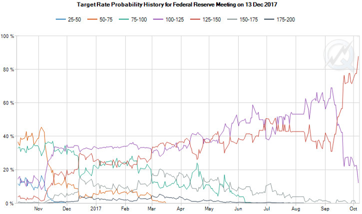 Interest Rate Probability History Chart for the FOMC December 13 Meeting