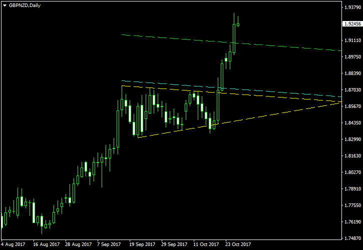 GBP/NZD - Symmetrical Triangle Pattern on Daily Chart as of 2017-10-26 - Post-Exit Screenshot