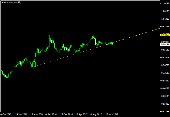 EUR/GBP - Ascending Triangle Pattern on Weekly Chart as of 2018-01-20 - Post-Cancellation Screenshot